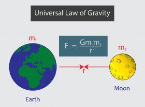 costante gravitazionale